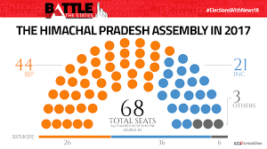 Himachal Pradesh Assembly Election Results 2017 Updates