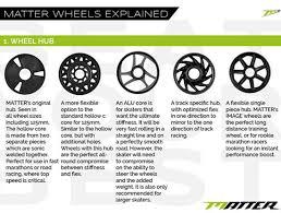 Quad Skate Wheel Hardness Chart Matter Wheels Super Juice Inline Skate Wheels