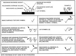 Ra Surface Roughness Chart Complete Surface Finish Chart Symbols Roughness