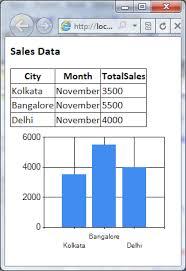 Asp Net 4 Chart Control Aniruddhas Webspace