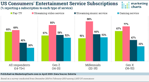 Mainstream Charts Streaming Video Is Now As Mainstream As Traditional Tv