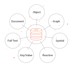 Graph Databases What Is A Graph Database Graph Databases Orientdb