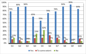 Bar Chart Of Answers Important Questions From Participations