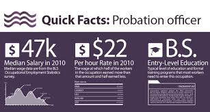 How to Be e a Probation ficer