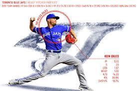 Player Profiles 2020 Toronto Blue Jays Bullpen Pitcher List