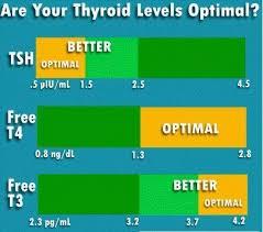 Tsh Level Chart For Thyroid Normal Tsh Levels Chart Thyroid Hypothyroidism
