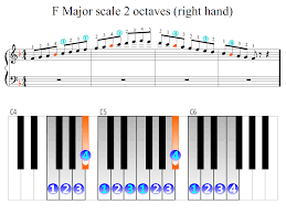 Piano Scale Finger Chart Two Octave F Major Scale 2 Octaves Right Hand Piano Fingering Figures