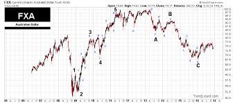 Lt Technical Chart Fx Trader Magazine Technical Analysis Using Elliott Wave