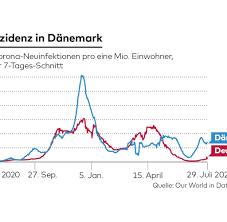 Die zahl der neuinfektionen pro 100.000 einwohnern lag innerhalb der letzten sieben tage bei 99,3 (stand: Danemark Und Corona Das Land Das Einen Klaren Plan Hat Welt