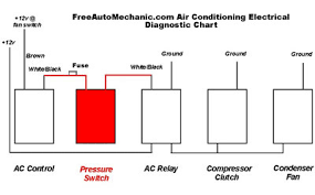 car air compressor wiring car image wiring diagram auto air conditioning compressor wiring jodebal com on car air compressor wiring