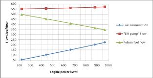 Fuel Flow Meters Monitoring Diesel Engine Fuel Consumption