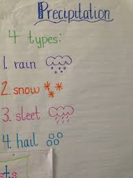 Weather Anchor Chart Learning Adventures Weather Anchor Charts