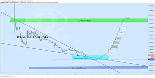 Ahn Chart Celrbtc Buy Opportunity With 50 120 Reward Para Binance
