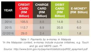 Bitcoin Currency Malaysia Visa Bitcoin Graph Sek Generator