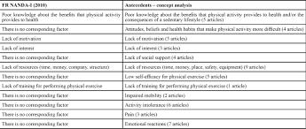 Nanda Nursing Diagnosis Review Of Nursing Diagnosis Sedentary Lifestyle In