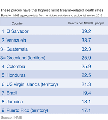 Which Country Has The Highest Number Of Gun Deaths World