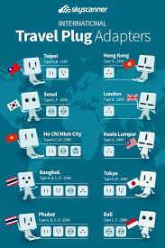 International Travel Plug Adapter Guide Infographic