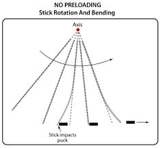 Hockey Stick Contributions To Puck Speed In Slap Shots