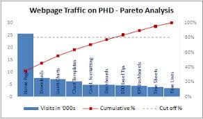 Pareto Analysis In Excel Template Pareto Charts And Pareto Analysis Using Excel