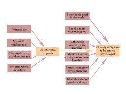 Psychology Flow Chart File Why I Study Psych Flow Chart Copy Jpg Wikimedia Commons