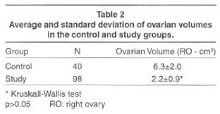 Transvaginal Ultrasonography Assessment Of Ovarian Volumes