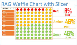 Rag Waffle Chart Visualization With Slicer Pk An Excel Expert