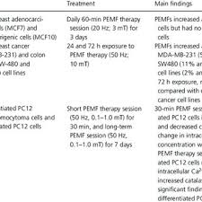 Pemf Frequency Chart Clinical Studies Of Pemf Therapy In Oncology Download Table