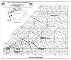 Sensible Heat Ratio Psychrometric Chart Psychrometrics Energy Engineering