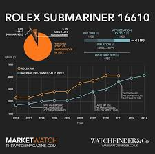 Rolex Submariner Price History Rolex Submariner