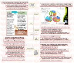 insights ias mindmaps on important current issues for upsc civil climate smart agriculture csa