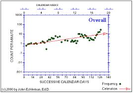 Standard Celeration Chart Software Standard Celeration Chart Topics Six Celerations