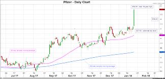 Stock Market News Pfizer In Focus As Earnings Season
