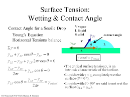 surface tension wetting contact angle