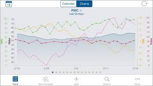 Heart Rate Variability Chart How To Track Your Heart Rate Variability Using Trainingpeaks