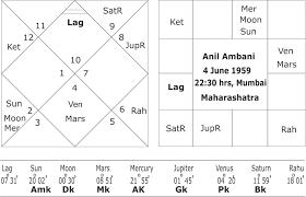 Anil Ambanis Saturn Maha Dasha And His Fall From