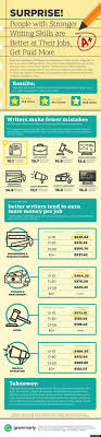 infographic why good writers perform better earn more at any infographic why good writers perform better earn more at any job