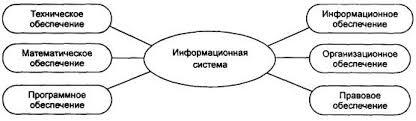 Реферат Структура информационной системы Общую структуру информационной системы можно рассматривать как совокупность подсистем независимо от сферы применения В этом случае говорят оструктурном