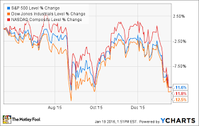 Nasdaq Chart Investing The Worst Investing Move During A Stock Market Crash The