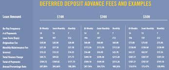 Payday Loans Denver Colorado Check City Rates Fees