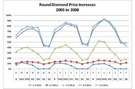Diamond Price Chart Over Time Diamonds Update Round Diamond Price Increases