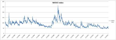 Move Index Chart Investors Are Buying Both Stocks And Bonds At The Same Time