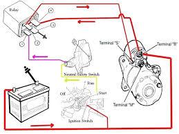 2001 chevy cavalier starter solenoid wiring diagram wiring 2001 chevy cavalier wiring diagram neutral safety switch wiring rh w3 mo stein de 72 chevy