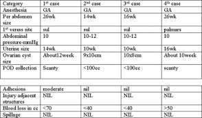 68 Inquisitive Ovarian Cysts Size Chart