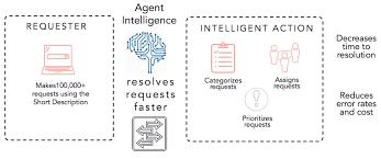 Agent Intelligence Servicenow Docs