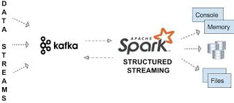 apache kafka logo. an overview of what our end-to-end integration will look like. apache kafka logo o
