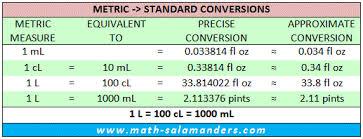Metric To Us Customary Liquid Measurements Chart
