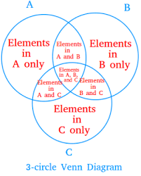 How To Read A Venn Diagram With 3 Circles 3 Circle Venn Diagram