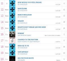 Uk Charts Buzzjack Music Forum Uk Charts