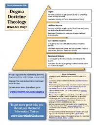 The Hierarchy Of The Catholic Church Chart Simple Chart On Hierarchy Of Authority Infallibility Dogma