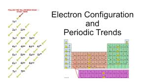 Electron Configuration And Periodic Trends Ppt Video